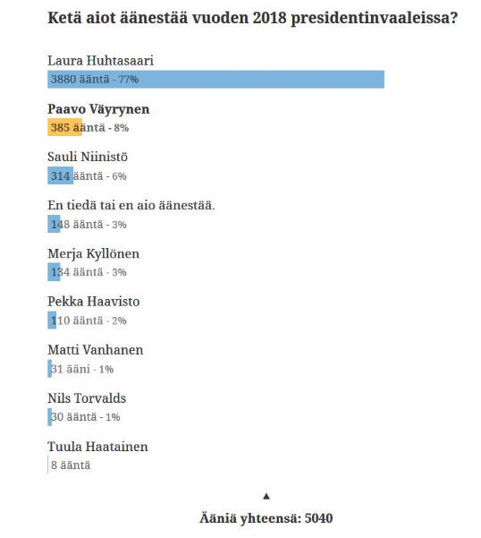 kansangallub_presidentinvaalit_2018-01-22.jpg